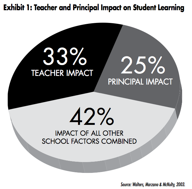 relationship between teacher quality and student achievement in reading